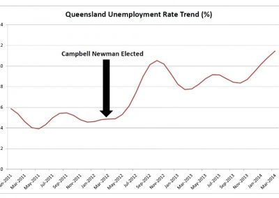 Qld unemployment rate trend Mar 2014