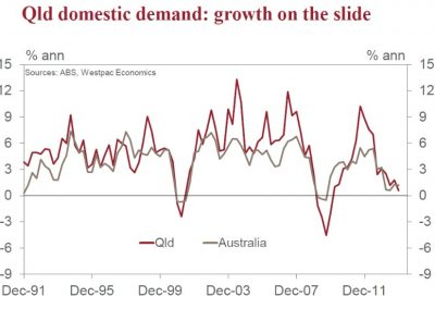 Qld domestic demand Mar 2014