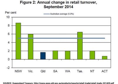 Annual change in retail turnover, September 2014