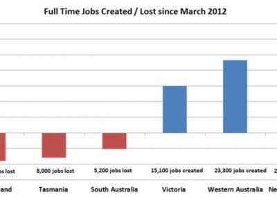 Jobs lost v created